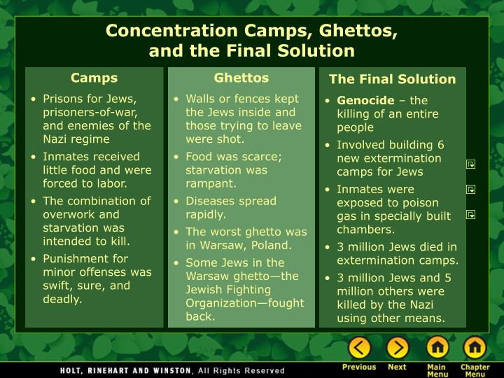 Concentration Camps, Ghettos,