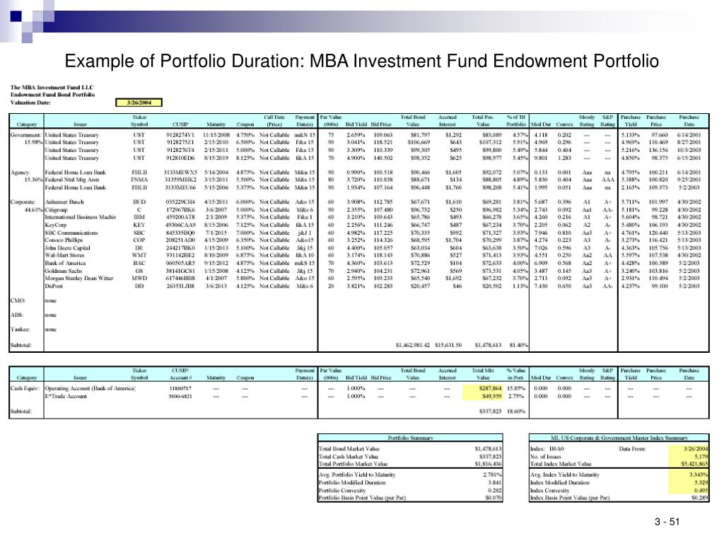 Example of Portfolio Duration: MBA Investment Fund Endowment Portfolio