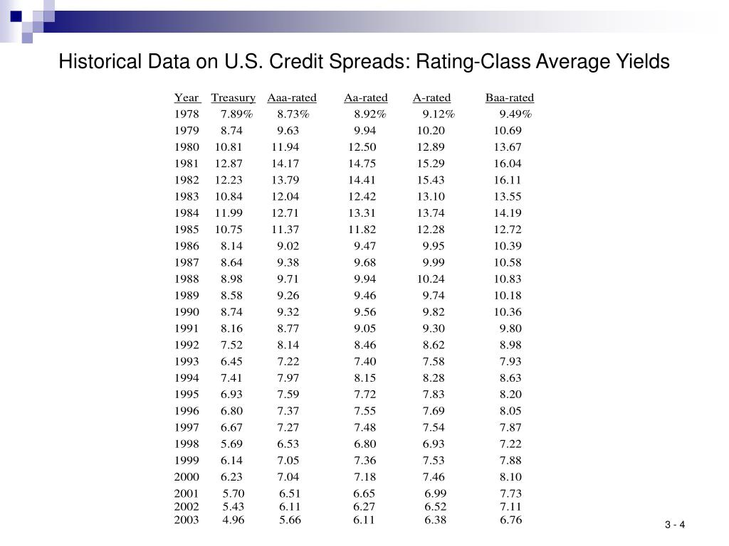 Historical Data on U.S. Credit Spreads: Rating-Class Average Yields