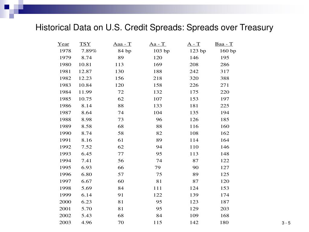Historical Data on U.S. Credit Spreads: Spreads over Treasury