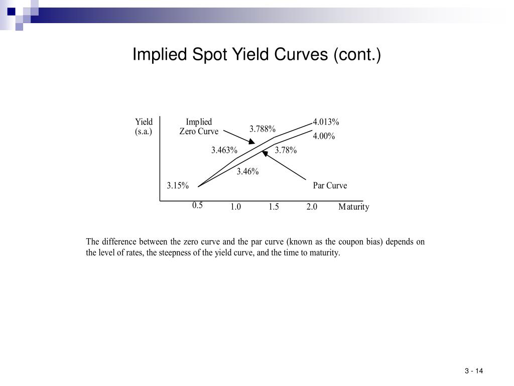 Implied Spot Yield Curves (cont.)
