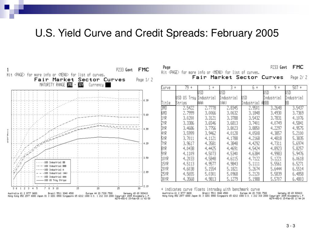 U.S. Yield Curve and Credit Spreads: February 2005