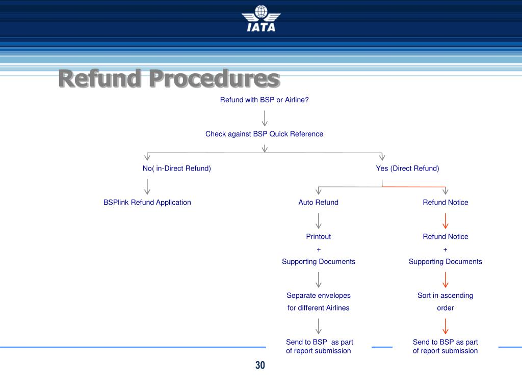 Refund Procedures