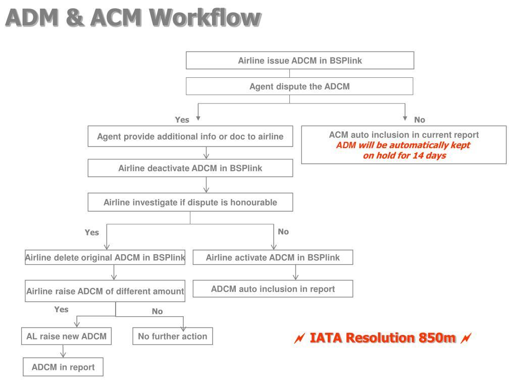 ADM & ACM Workflow