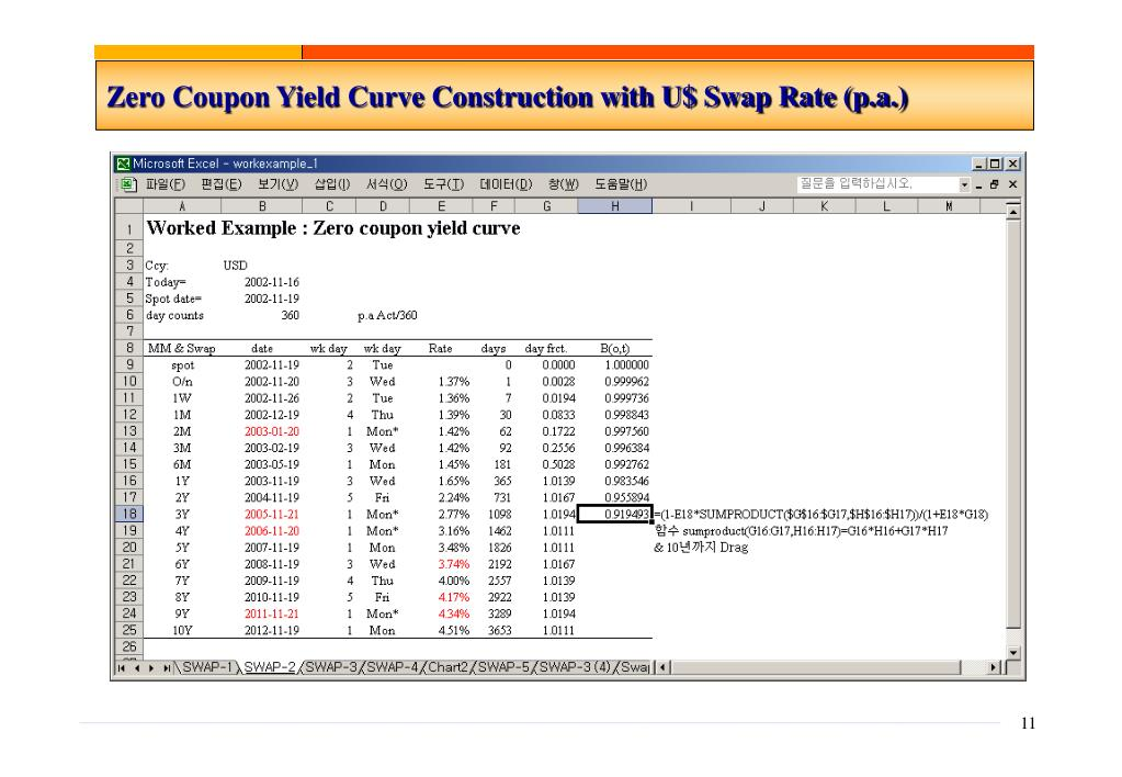 Zero Coupon Yield Curve Construction with U$ Swap Rate (p.a.)
