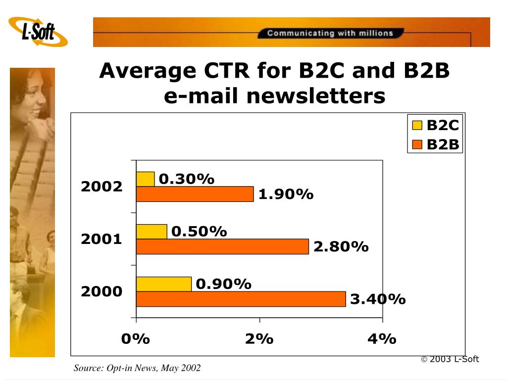 Average CTR for B2C and B2B       e-mail newsletters