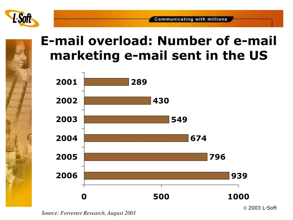 E-mail overload: Number of e-mail marketing e-mail sent in the US