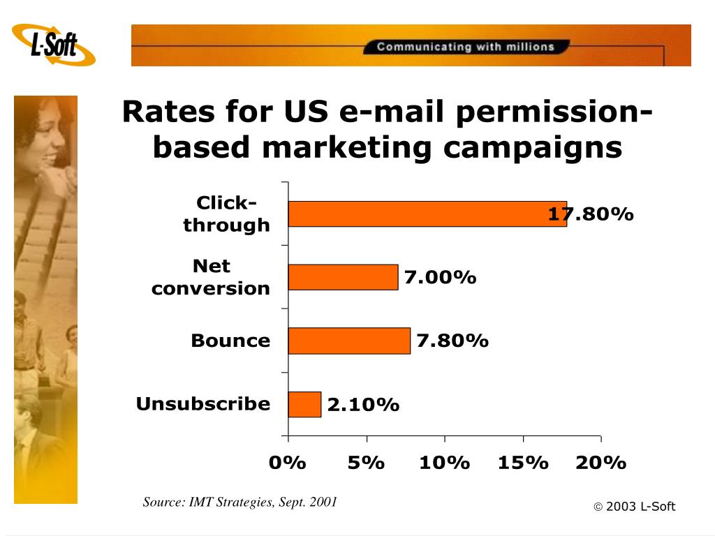 Rates for US e-mail permission-based marketing campaigns
