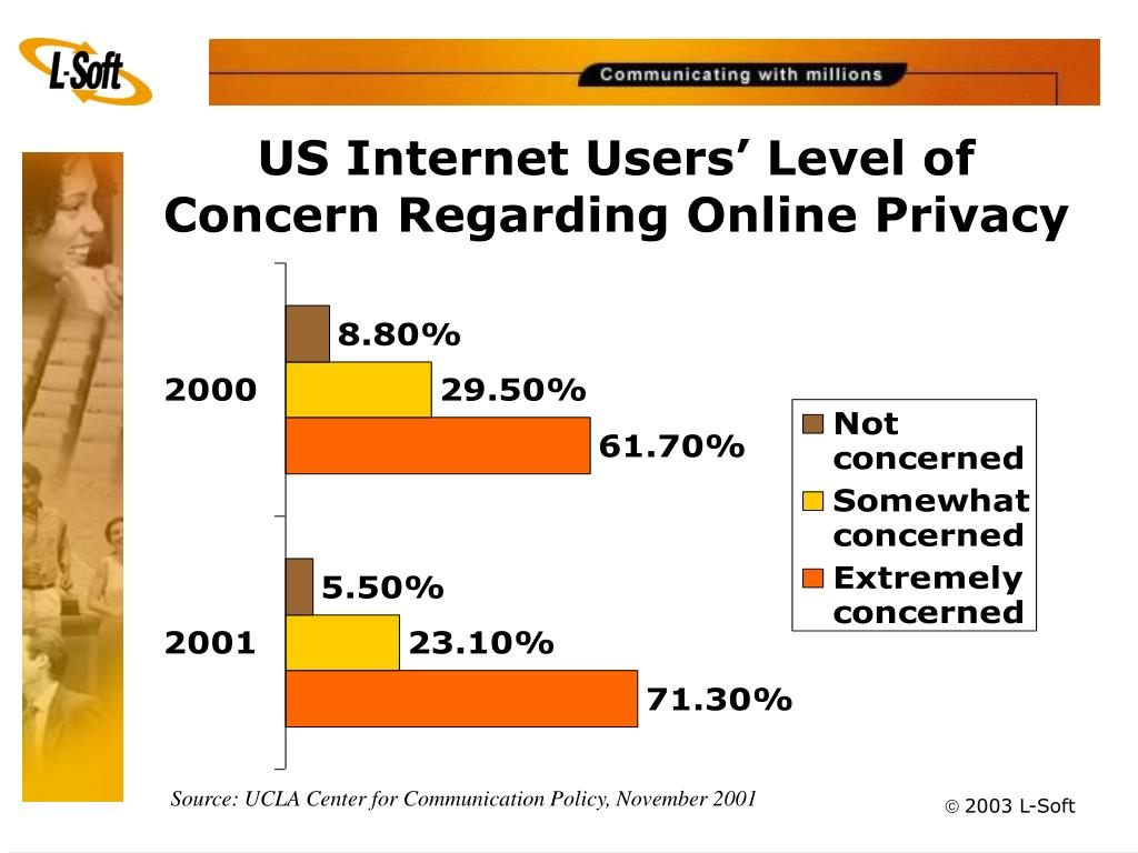 US Internet Users' Level of Concern Regarding Online Privacy