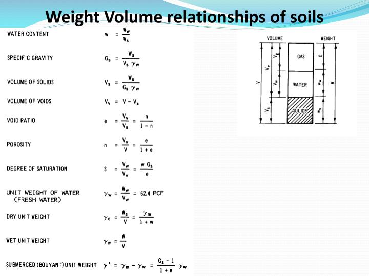 Ppt soil mechanics 1 introduction dr attaullah shah for Soil unit weight