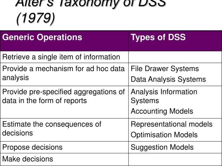 Alter's Taxonomy of DSS (1979)