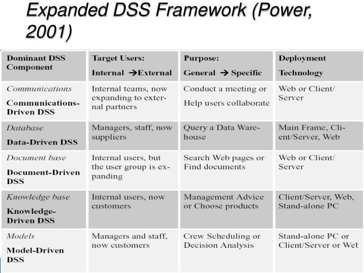 Expanded DSS Framework (Power, 2001)