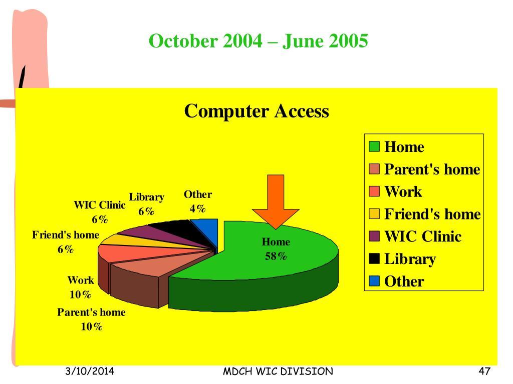 October 2004 – June 2005