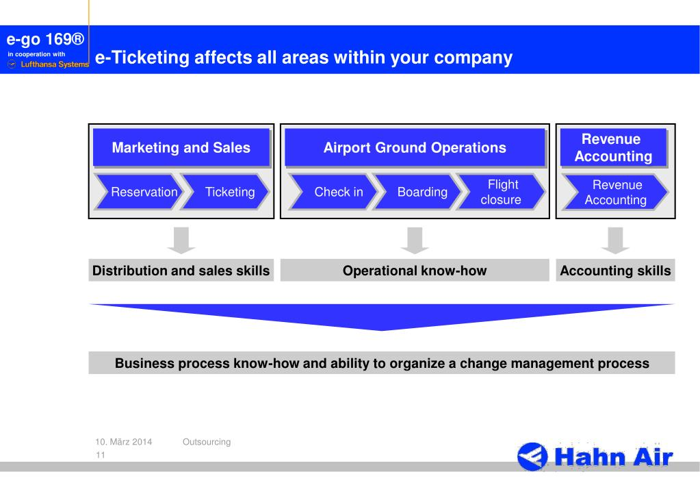 e-Ticketing affects all areas within your company