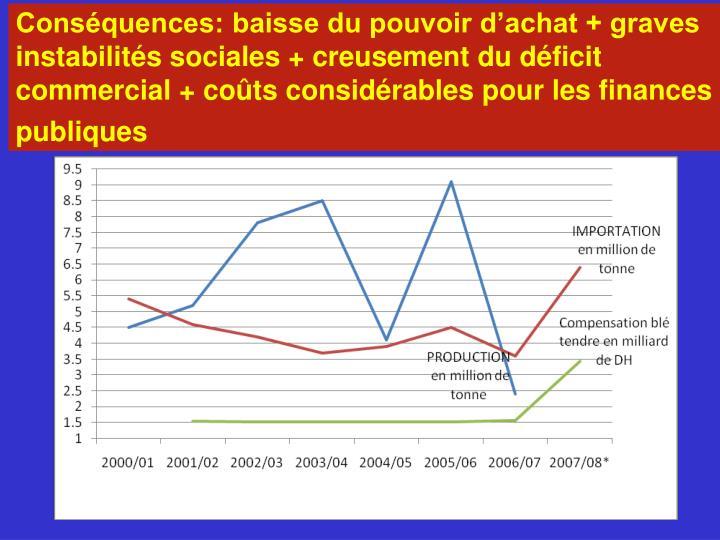 Conséquences: baisse du pouvoir d'achat + graves instabilités sociales + creusement du déficit commercial + coûts considérables pour les finances publiques