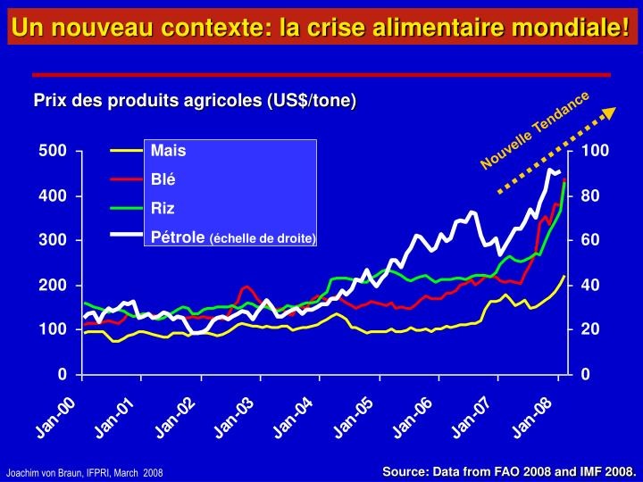 Un nouveau contexte: la crise alimentaire mondiale!