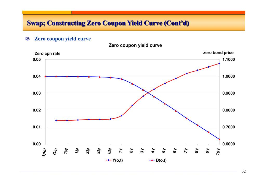 Zero coupon yield curve swap - Fighting sports coupon