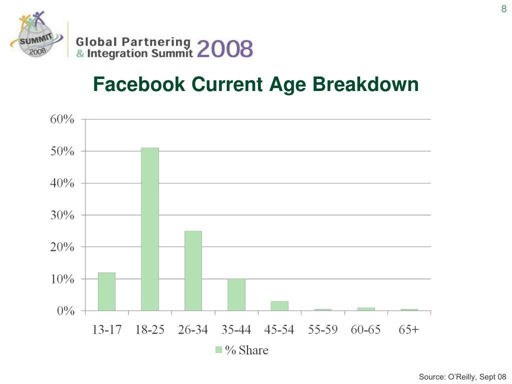 Facebook Current Age Breakdown