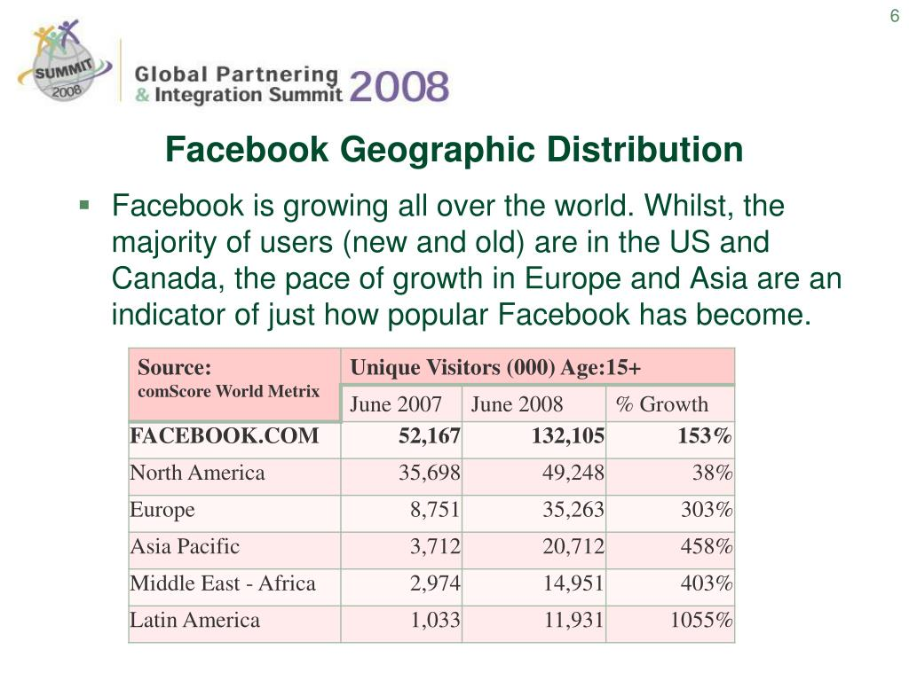 Facebook Geographic Distribution