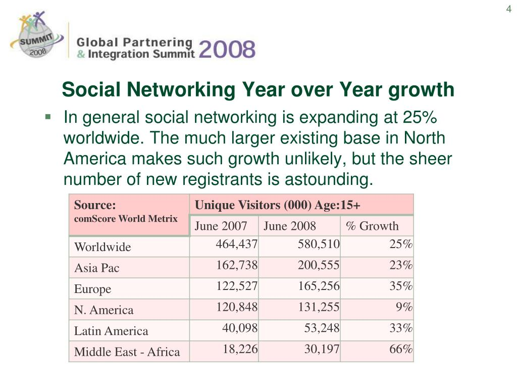 Social Networking Year over Year growth