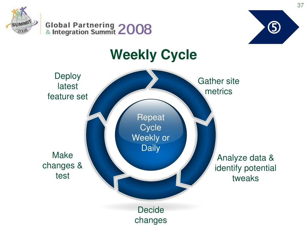 Weekly Cycle