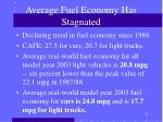 average fuel economy has stagnated