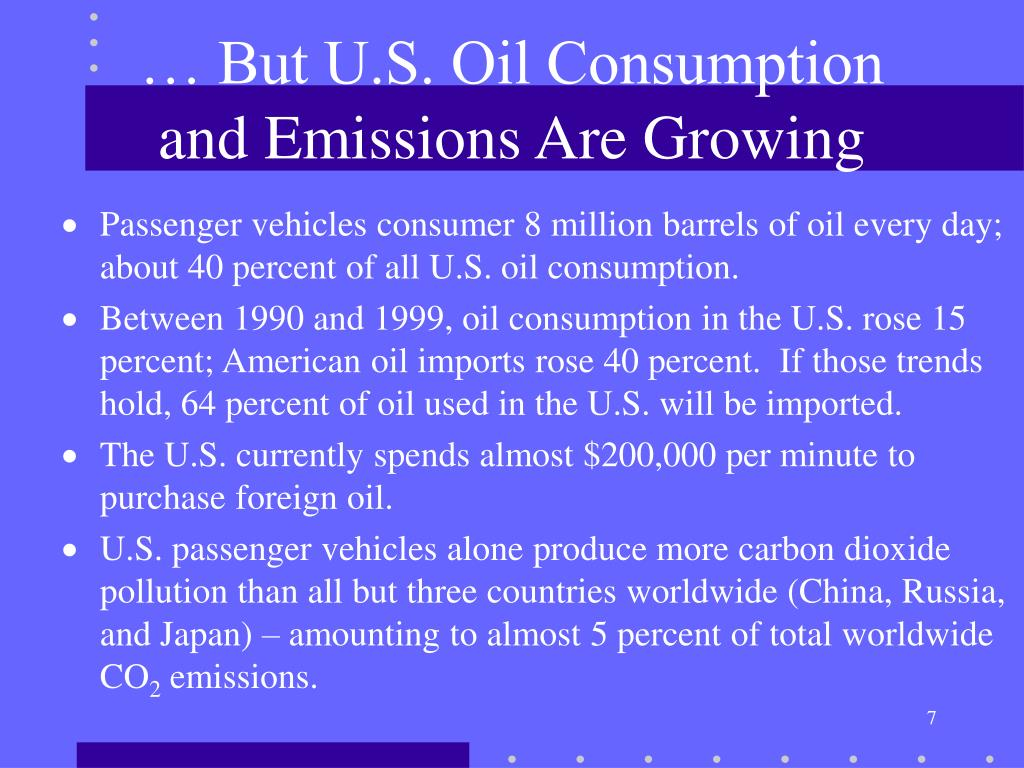 … But U.S. Oil Consumption and Emissions Are Growing