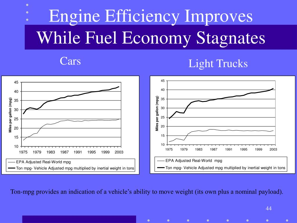 Engine Efficiency Improves While Fuel Economy Stagnates