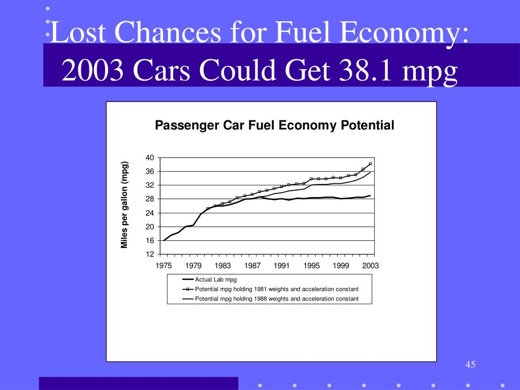 Lost Chances for Fuel Economy:  2003 Cars Could Get 38.1 mpg