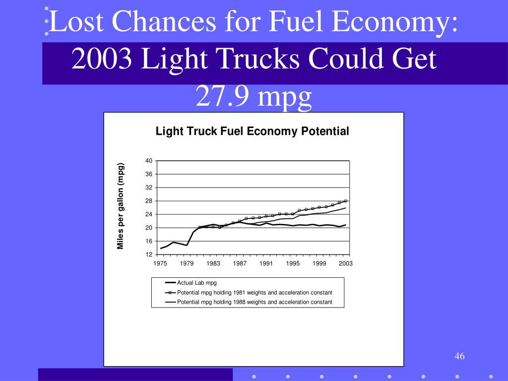 Lost Chances for Fuel Economy:  2003 Light Trucks Could Get 27.9 mpg