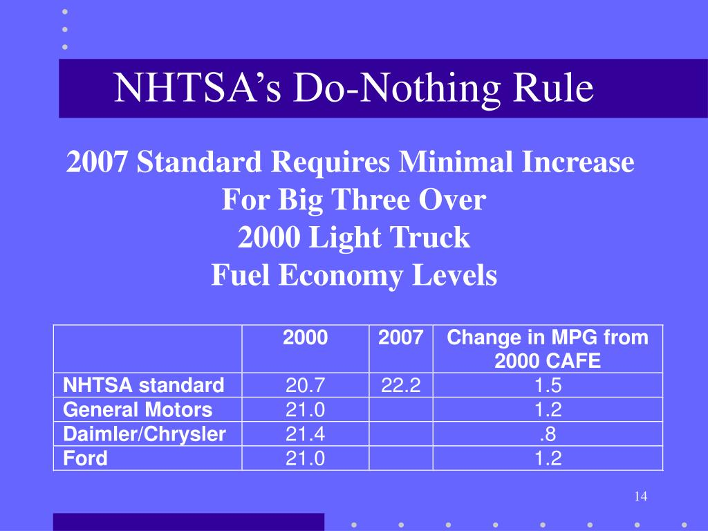 NHTSA's Do-Nothing Rule