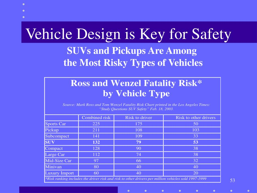 Vehicle Design is Key for Safety