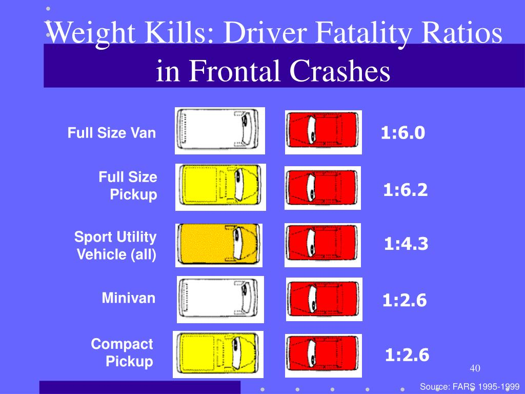 Weight Kills: Driver Fatality Ratios