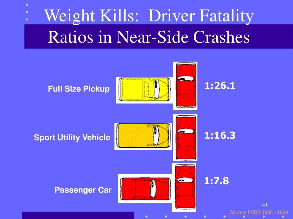 Weight Kills:  Driver Fatality Ratios in Near-Side Crashes