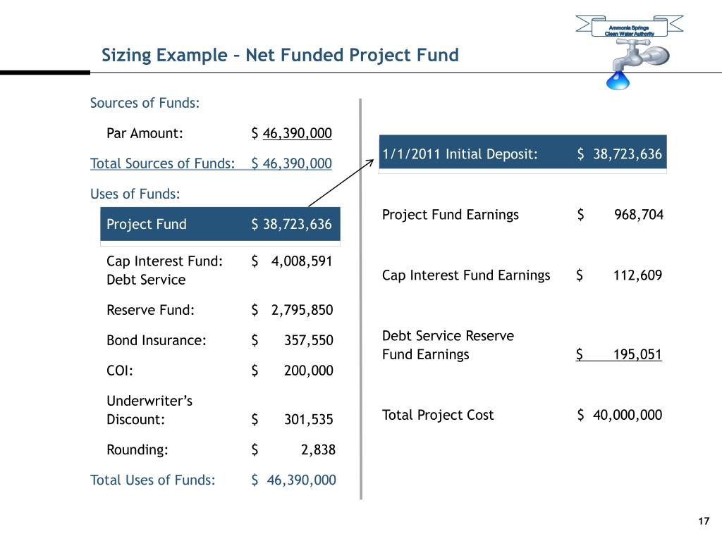 Sizing Example – Net Funded Project Fund