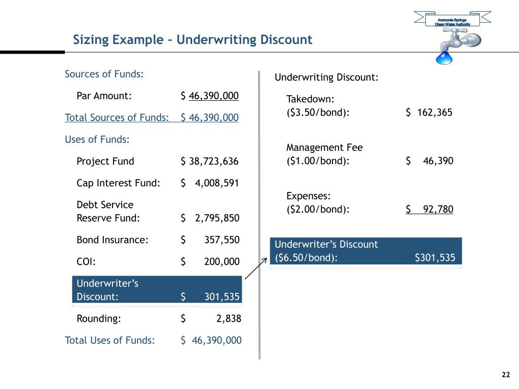 Sizing Example – Underwriting Discount