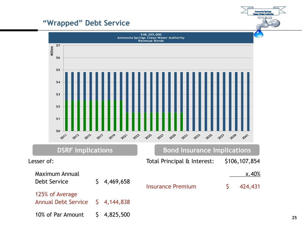 """""""Wrapped"""" Debt Service"""