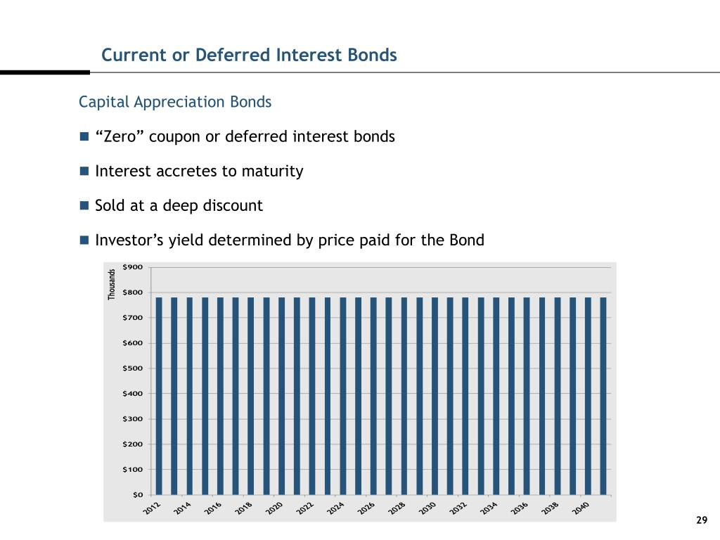 Current or Deferred Interest Bonds