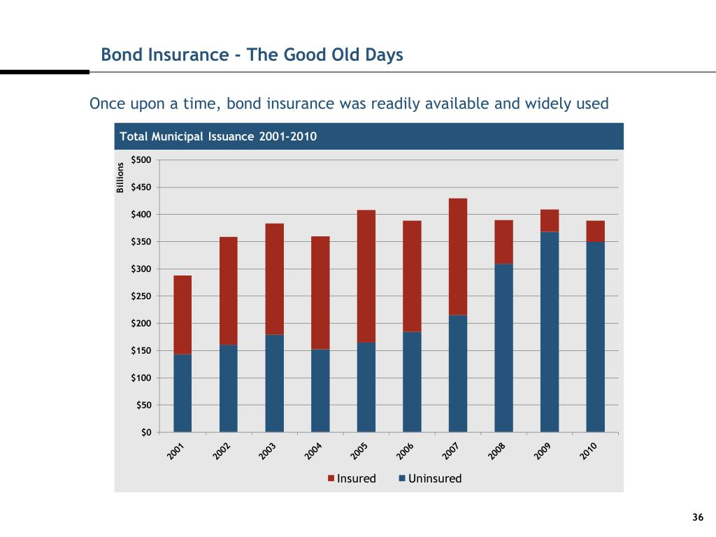 Bond Insurance - The Good Old Days
