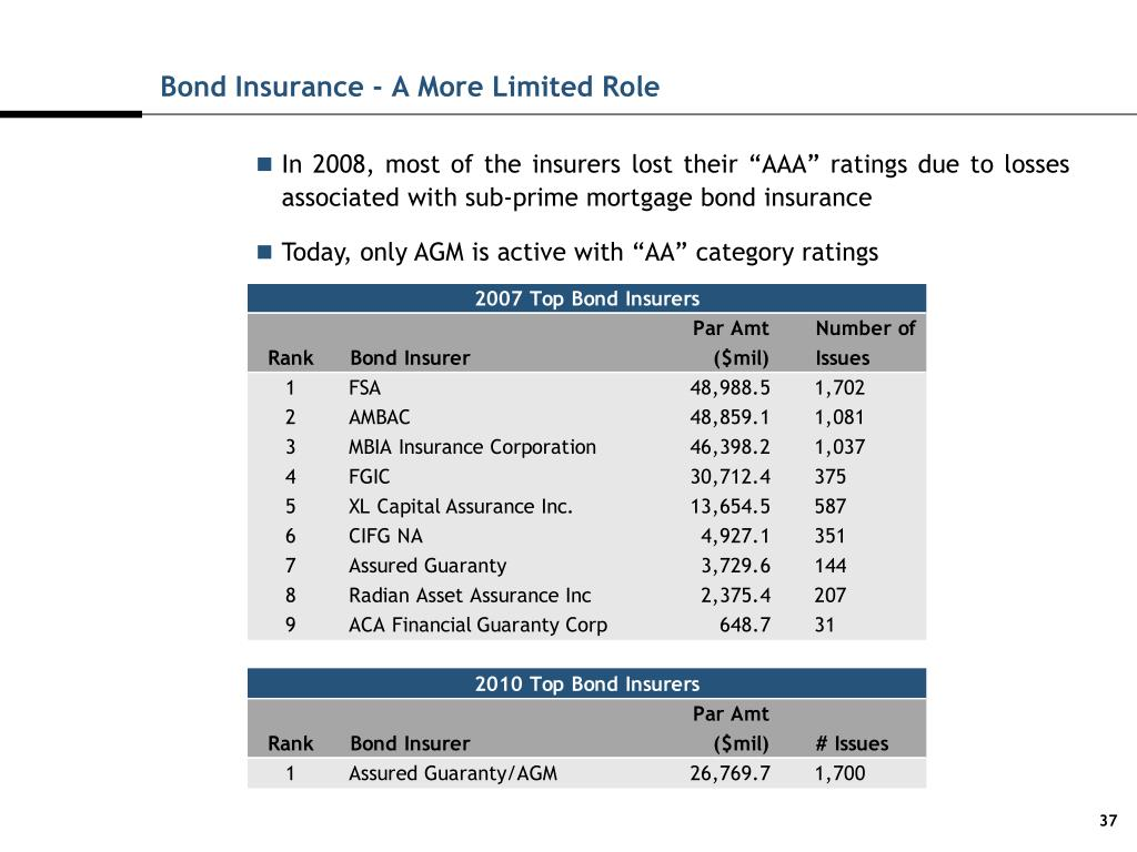 Bond Insurance - A More Limited Role