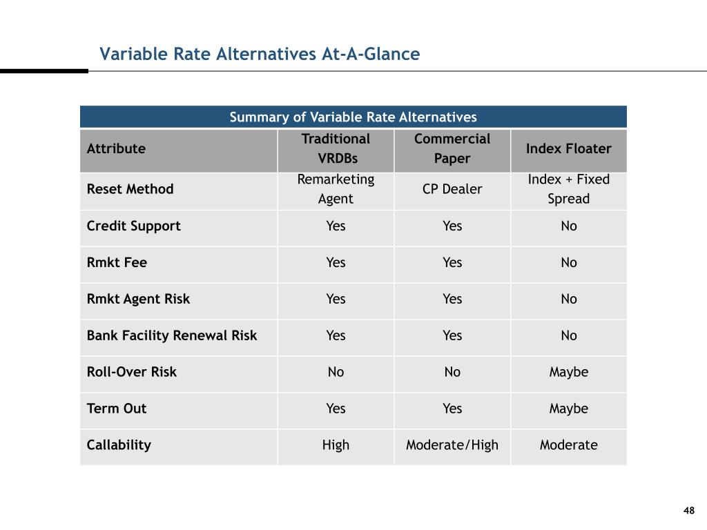 Variable Rate Alternatives At-A-Glance