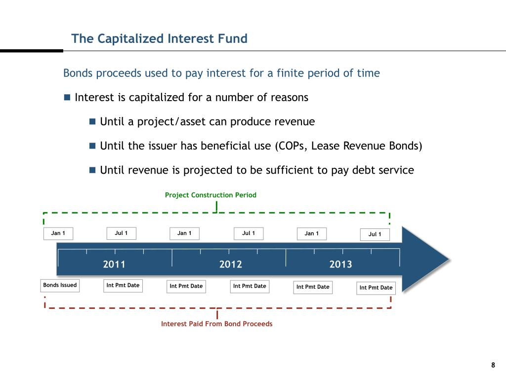 The Capitalized Interest Fund