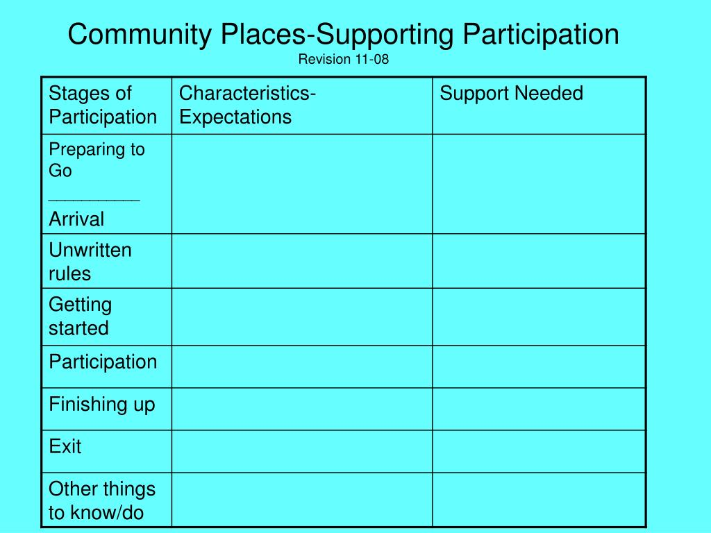 Community Places-Supporting Participation