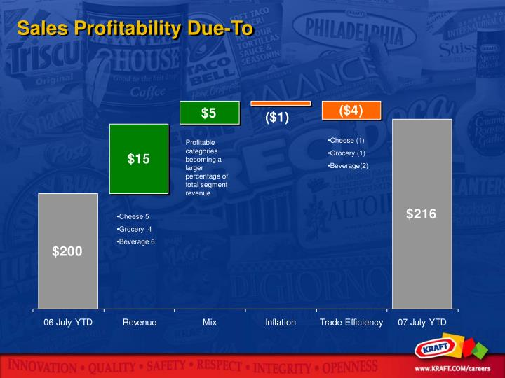 Sales Profitability Due-To