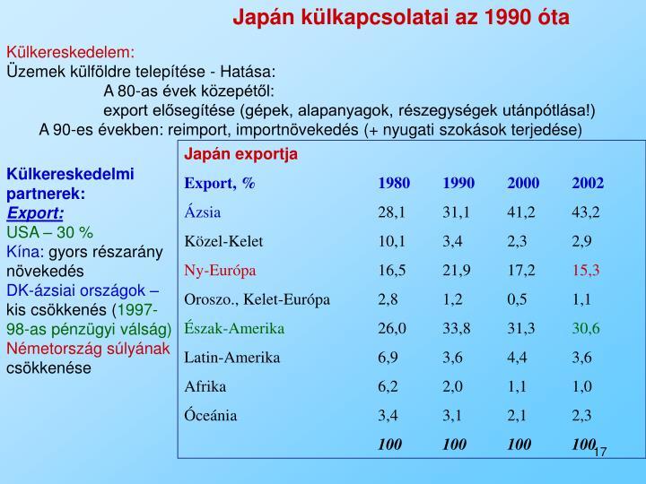Japán külkapcsolatai az 1990 óta