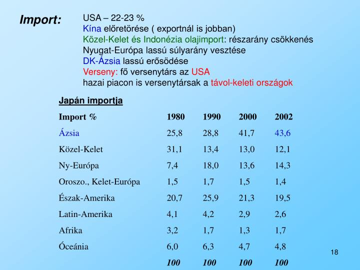 Import: