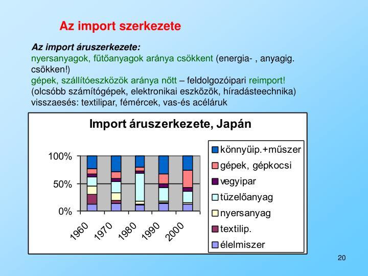 Az import szerkezete