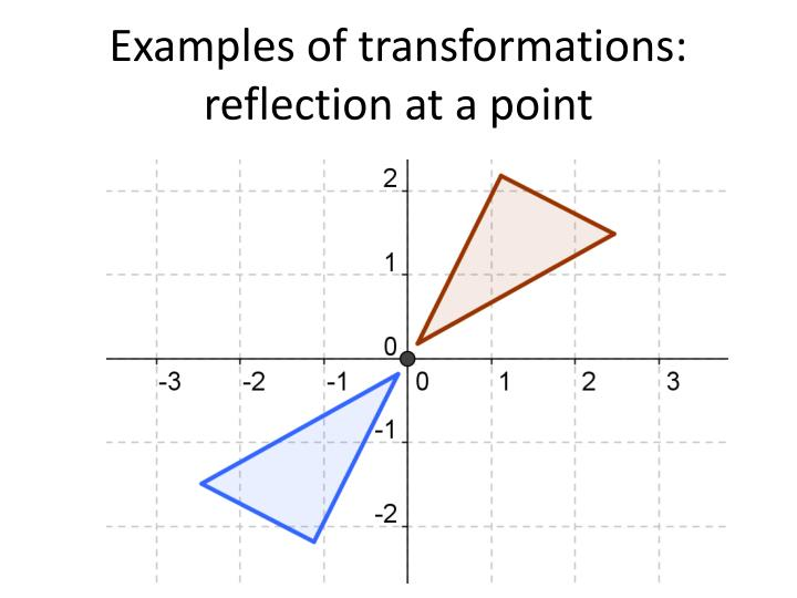 Examples of transformations: reflection at a point