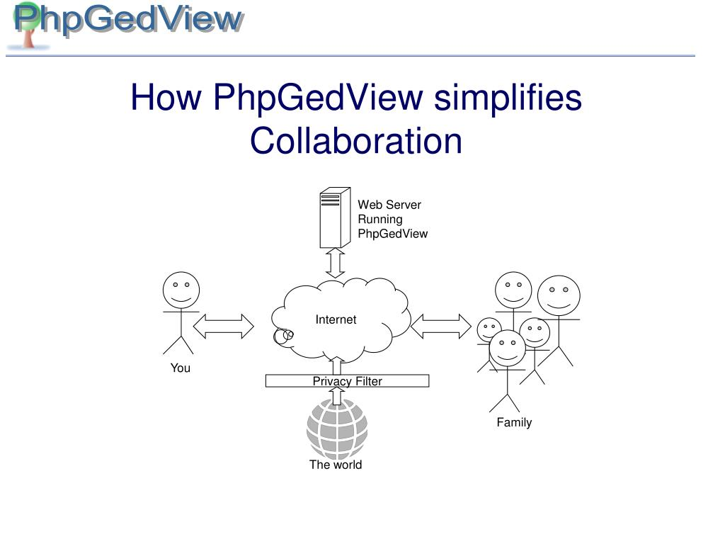 How PhpGedView simplifies Collaboration
