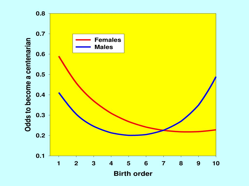 Birth Order and Odds